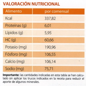 receta naranja
